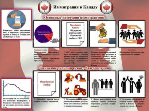 Нюансы иммиграции в Канаду