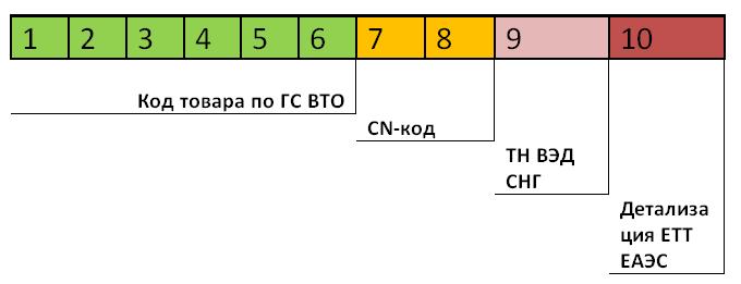 Классификация товаров в ТН ВЭД ЕАЭС