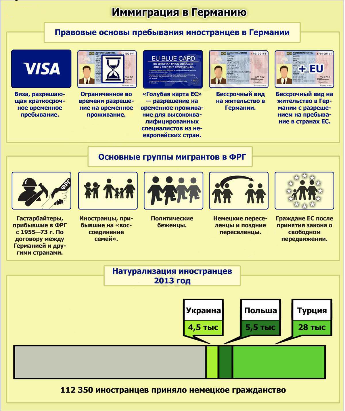 Методы иммиграции в Германию