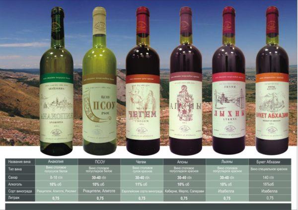 Популярные вина Абхазии