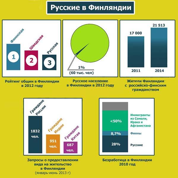 Изображение - Эмиграция в финляндию из россии Russkie-v-Finlyandii