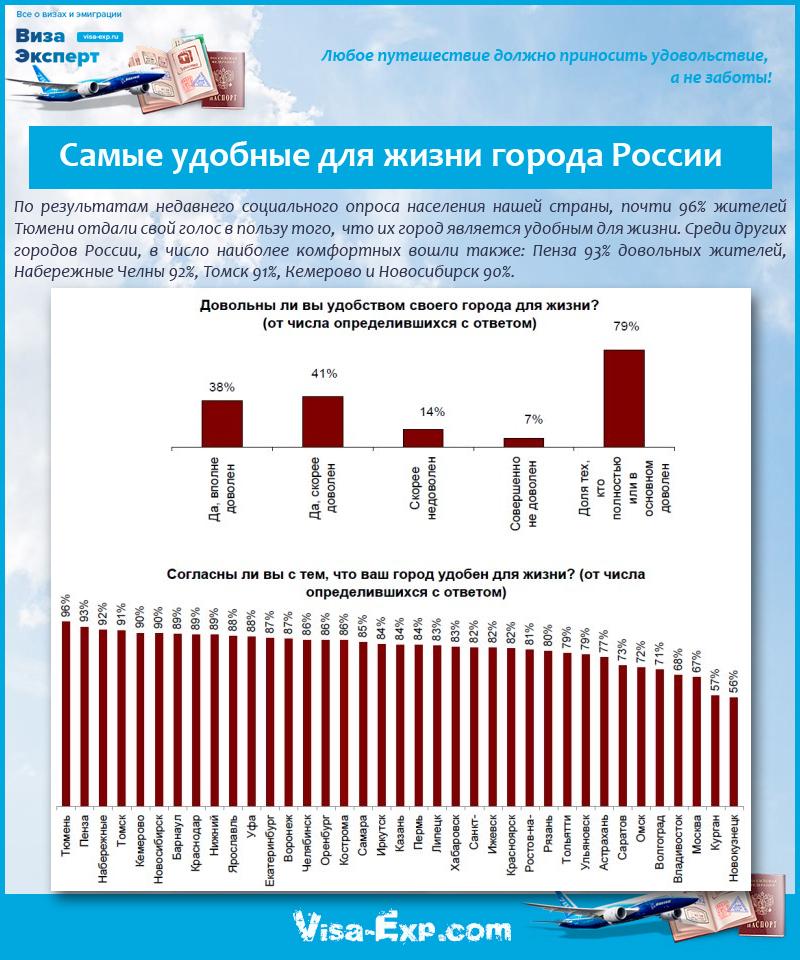 Самые удобные для жизни города России