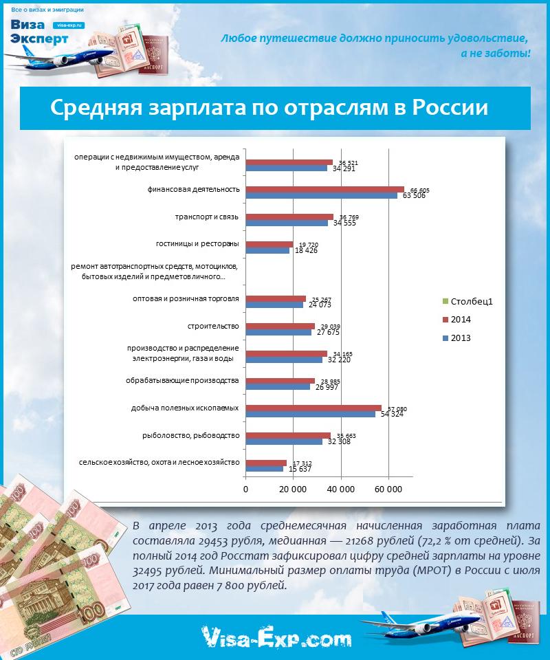 Средняя зарплата по отраслям в России