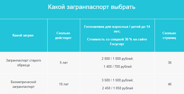 Стоимость оформления загранпаспортов