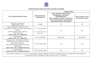 Таблица консульских сборов за оформление шенгеской визы
