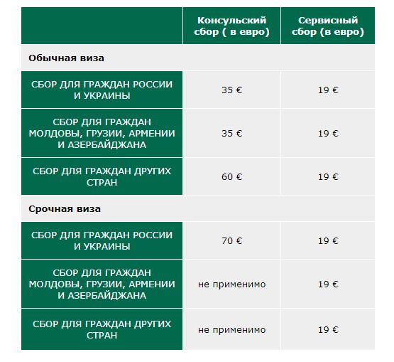 Тарифы на визу в Болгарию