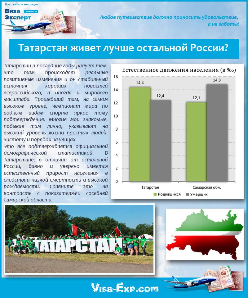 Татарстан живет лучше остальной России