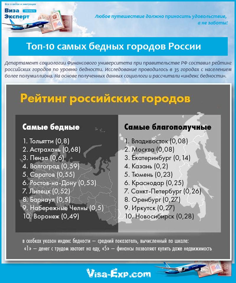 Топ-10 самых бедных городов России