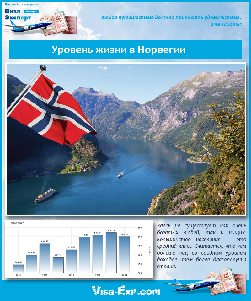 Уровень жизни в Норвегии