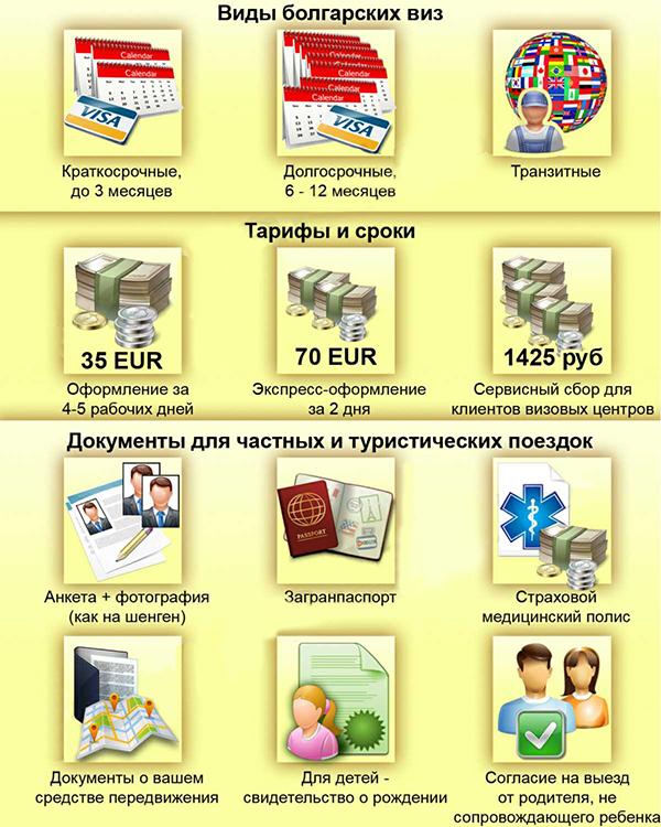 Виды болгарских виз
