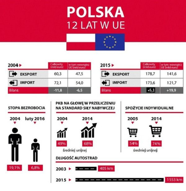 В апреле 1994 года правительство Польши представило свое заявление о вступлении в ЕС. Спустя 10 лет Польша и еще 9 стран стали членами союза