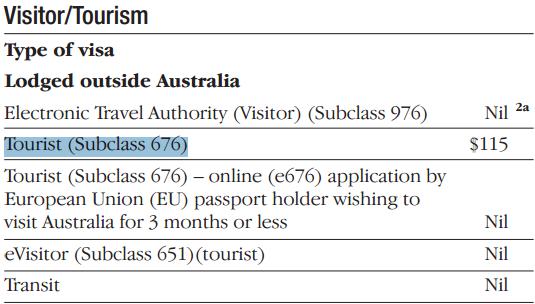 Размер визового сбора в австралийских долларах
