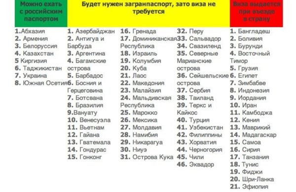 Безвизовые страны для россиян