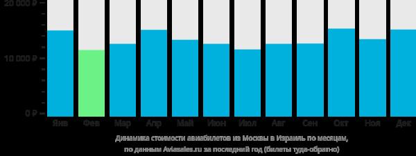 Динамика стоимости авиабилетов из Москвы в Израиль по месяцам