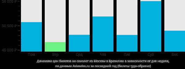 Динамика цен билетов на самолет из Москвы в Бразилию в зависимости от дня недели