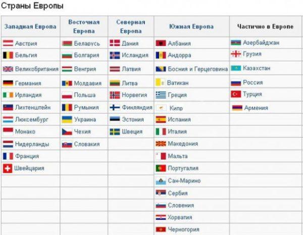 Есть еще несколько государств, которые иногда считают европейскими, а иногда нет. Это Грузия, Армения, Азербайджан и Кипр