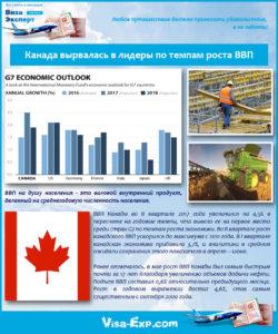 Канада вырвалась в лидеры по темпам роста ВВП
