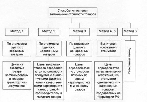 Классификация методов исчисления таможенной стоимости товаров, применяемая ФТС России