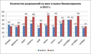 Количество разрешений на ввоз и вывоз биоматериалов