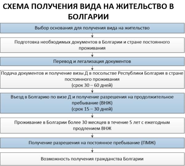 Основания для получения вида на жительство в Болгарии