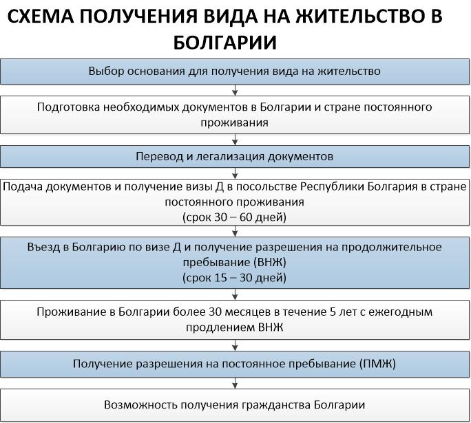 При заключении договора подряда действует какое право