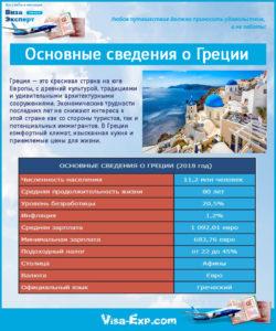 Основные сведения о Греции