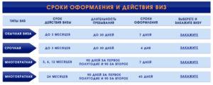 Пример сроков оформления визы в Болгарию через агентство