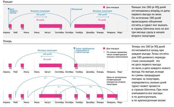 Расчет дней пребывания в странах Шенгенского договора