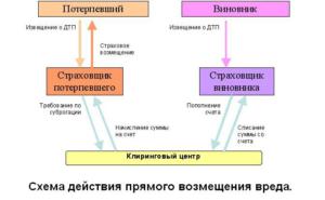 Схема действия прямого возмещения вреда