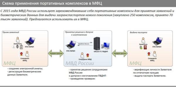 Схема применения портативных комплексов в МФЦ