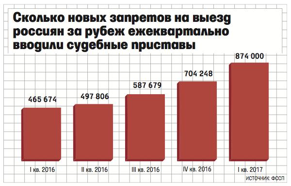 Сколько новых запретов на выезд россиян ежеквартально вводили судебные приставы