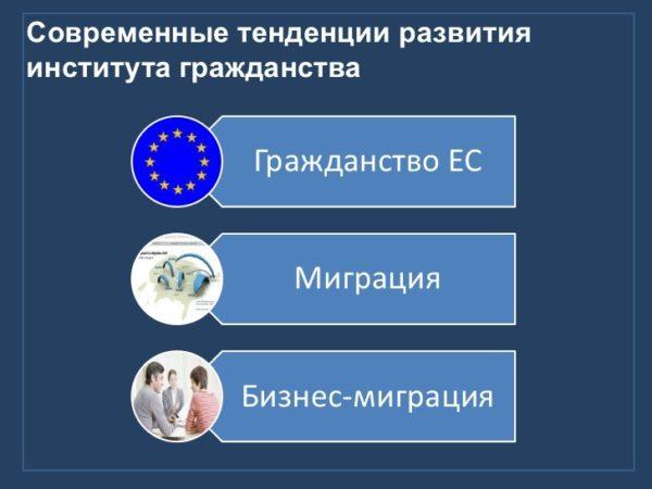 Современные тенденции развития института гражданства