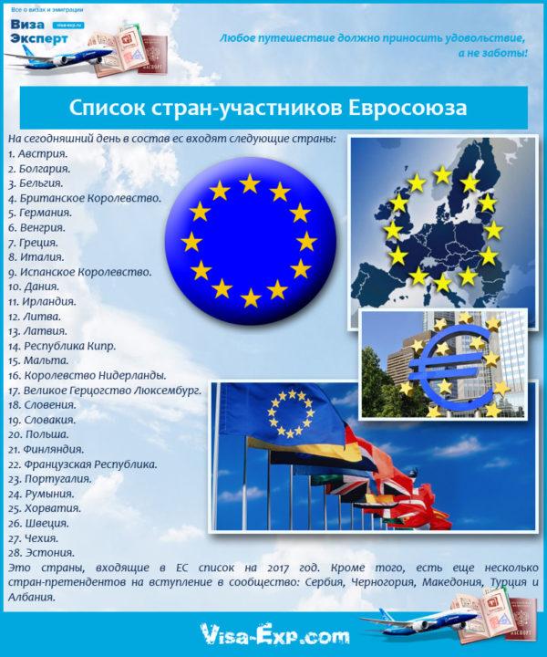 Список стран-участников Евросоюза
