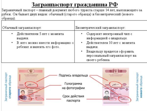 Сравнение загранпаспорта нового и старого образца