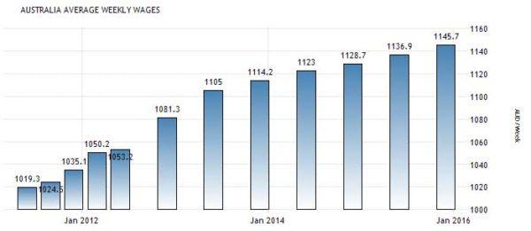 Статистика средней зарплаты в Австралии по данным Australian Bureau of Statistics, австралийских долларов в неделю