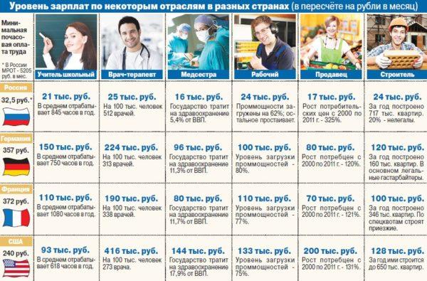 Уровень зарплат в разных странах мира