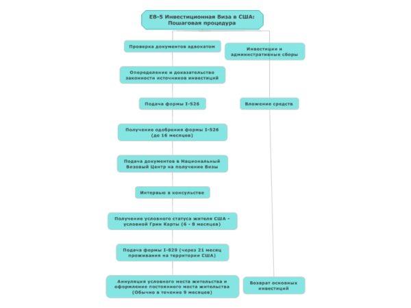 Виза EB-5 в США - блок-схема процедуры получения