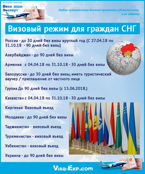 Визовый режим для граждан СНГ