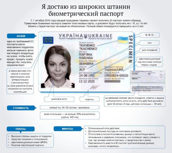 Биометрический паспорт Украины. Инфографика