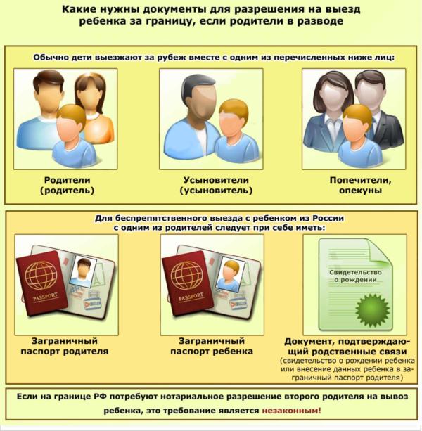 Документы для разрешения на выезд ребенка за границу, если родители в разводе