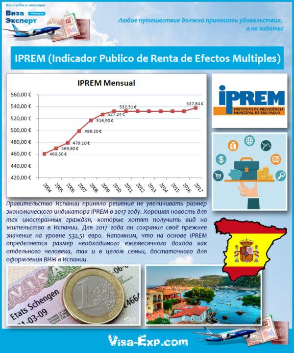 IPREM (Indicador Publico de Renta de Efectos Multiples)