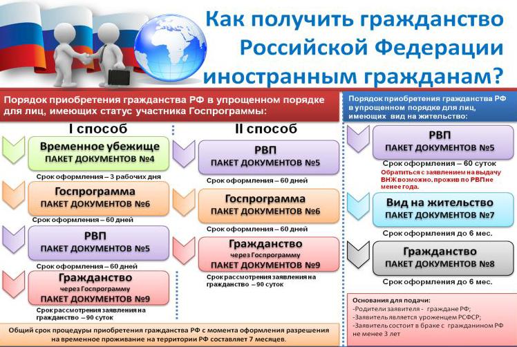 Упрощенная форма и срок получения гражданства рф