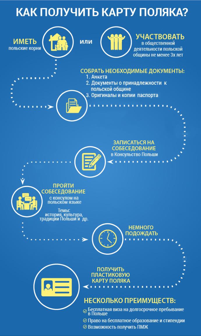 звонкам России какие документы нужны для оформления карты поляка может