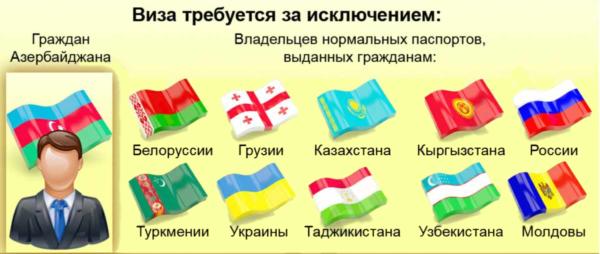 Кому не требуется виза в Азербайджан