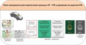 Необходимые документы для пересечения на автомобиле границы Азербайджан - Россия