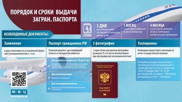 Порядок и сроки выдачи загранпаспорта
