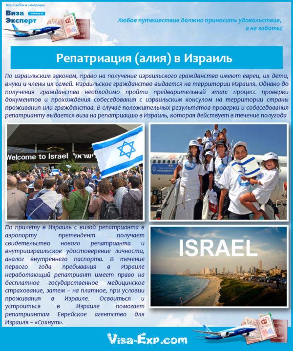 Репатриация (алия) в Израиль