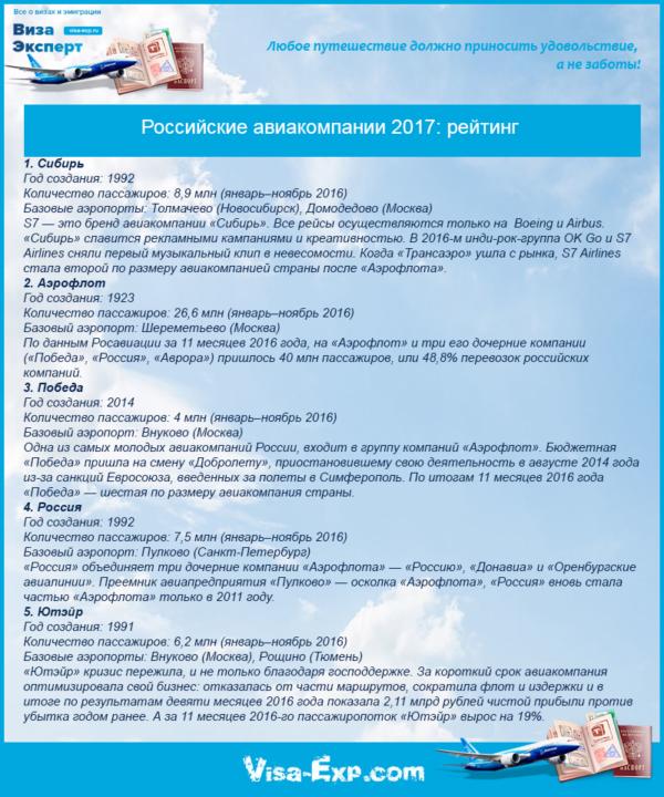 Российские авиакомпании 2017: рейтинг