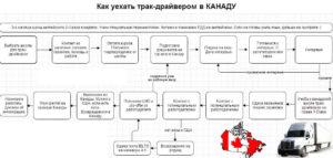 Схема иммиграции в Канаду для дальнобойщиков