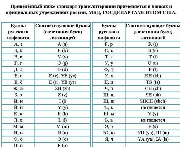 Стандарт транслитерации